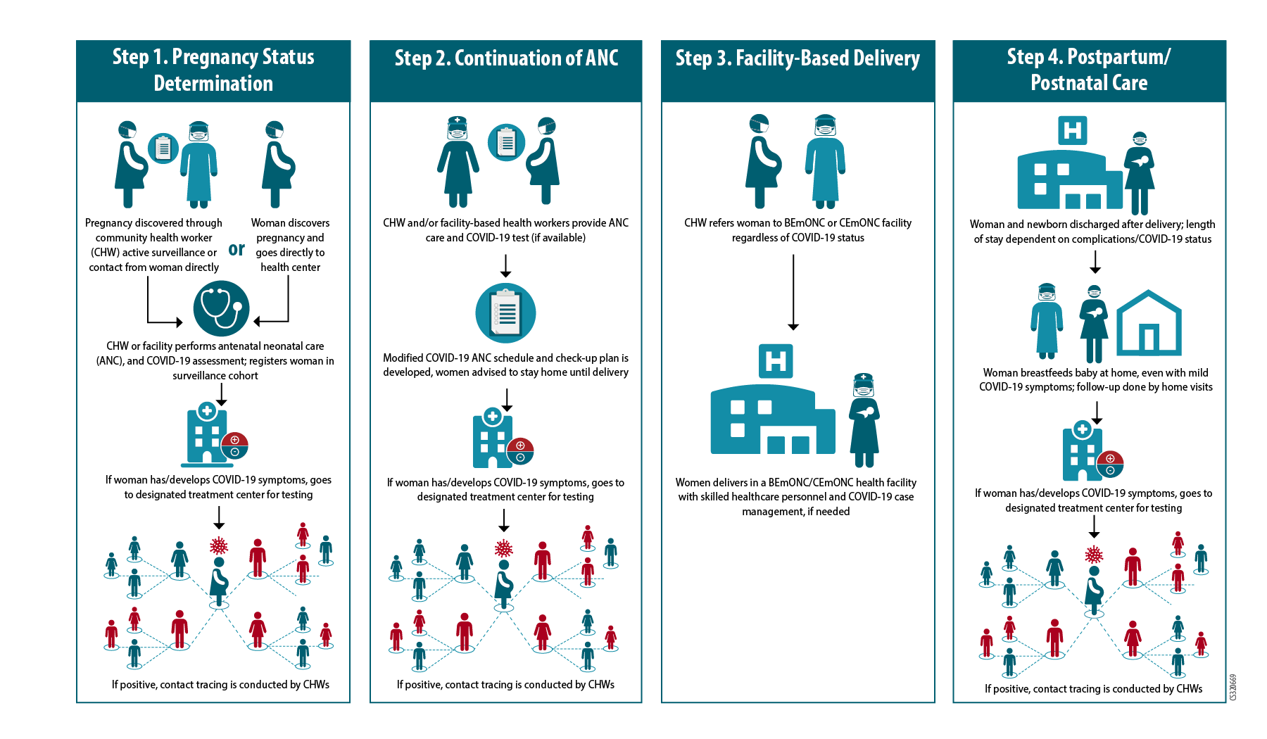 Flow Chart image summarizing steps to take for maternal, neonatal, and child health services during COVID-19