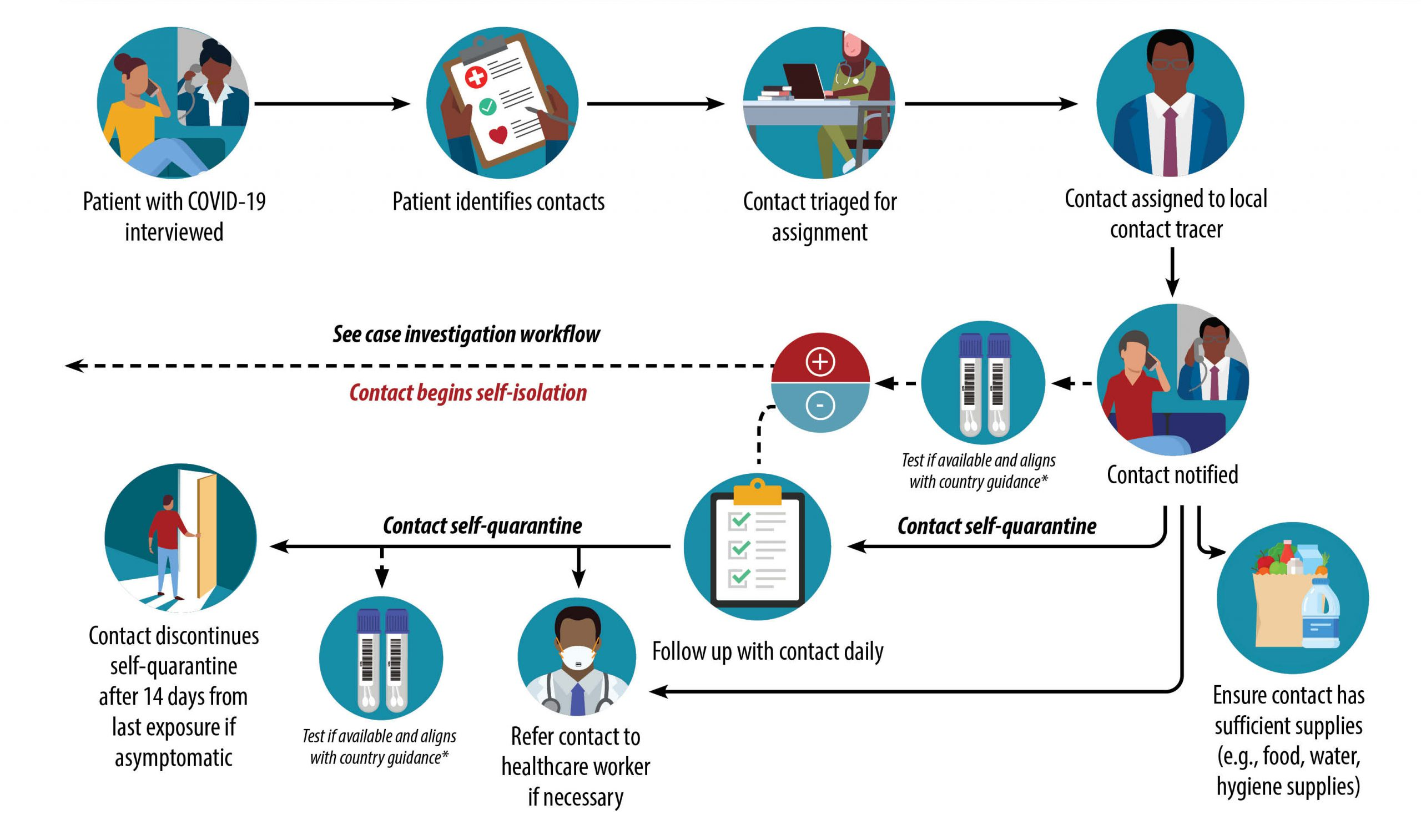 Contact Tracing Workflow in a non-US setting | CDC