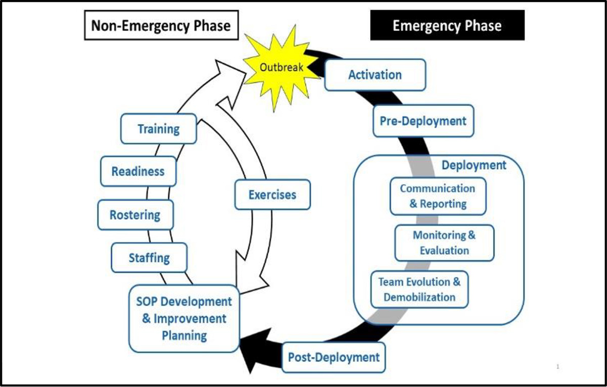 RRT Non-Emergency and Emergency Phase operations