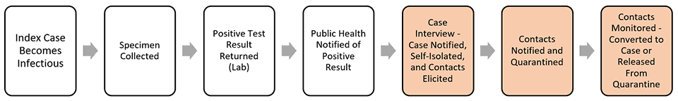 Flow graphic: Index Case Becomes Infectious, Specimen Collected, Positive Test Result Returned (Lab), Public Health Notified of Positive Result, Case Interview - Case Notified, Self-Isolated, and Contacts Elicited, Contacts Notified and Quarantined, Contacts Monitored - Converted to Case or Released From Quarantine