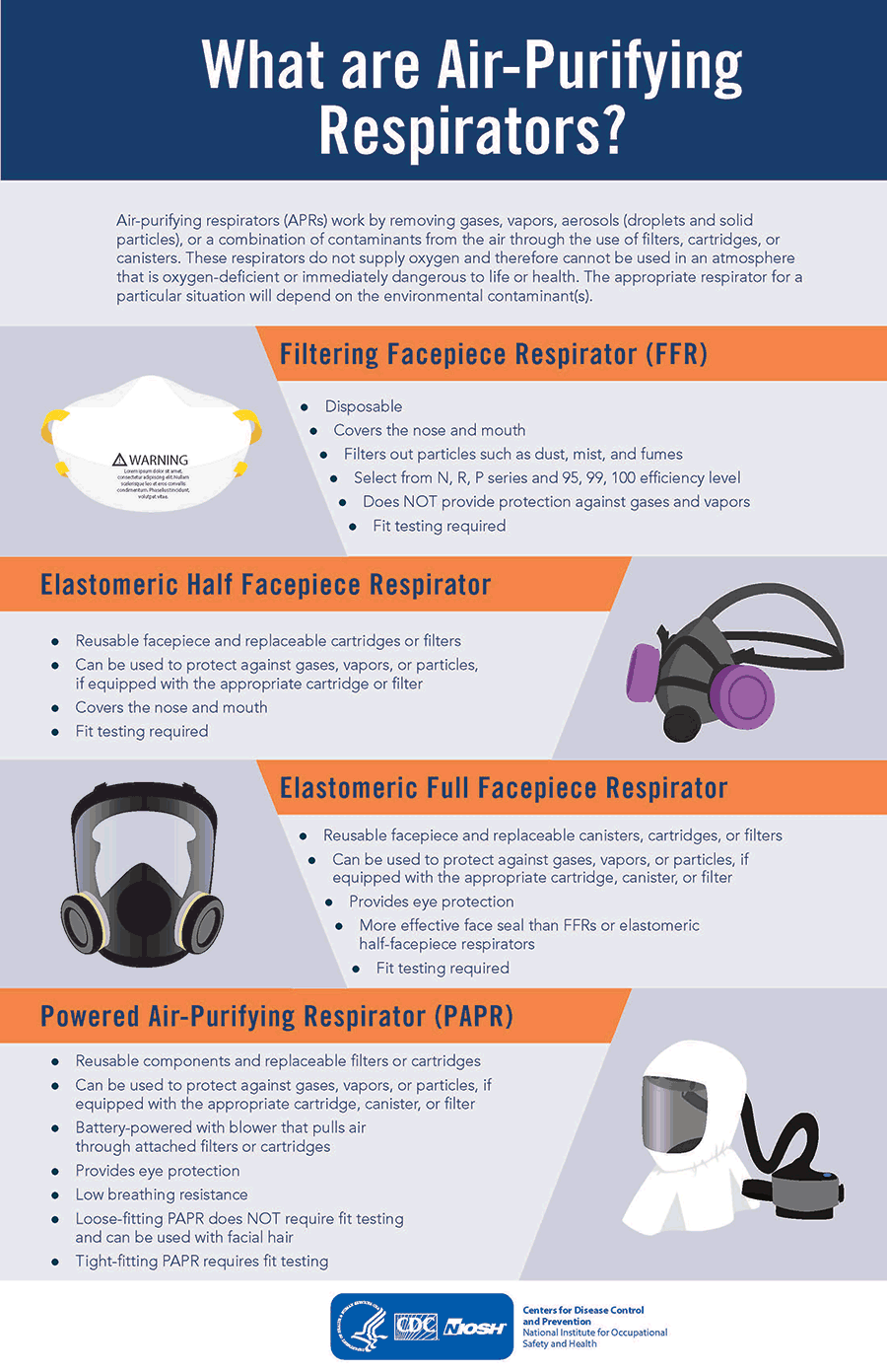 Infographic: What are Air-Purifying Respirators?