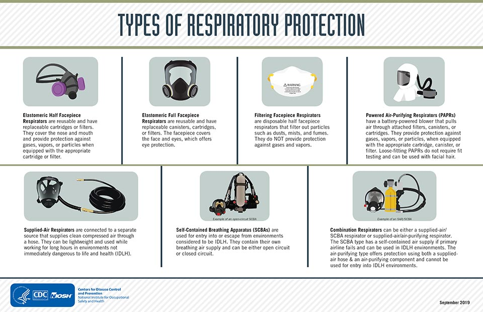 Illustration: types of respiratory protection