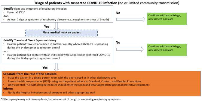 Triage of patients with suspected COVID-19 infection