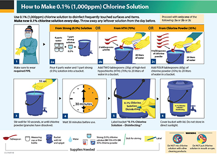 Appendix 4 - How to make 0.1% Chlorine Solution