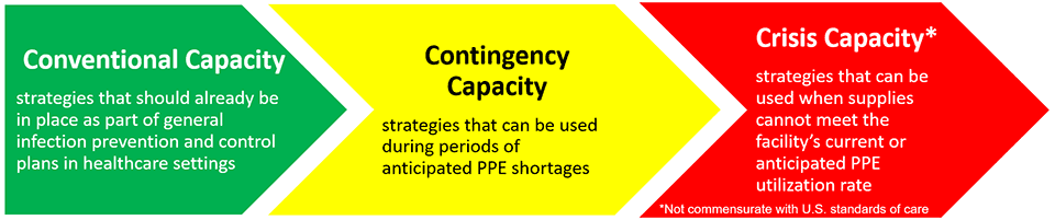 Conventional Capacity strategies that should already be in place as part of general infection prevention and control plans in healthcare settings. Contingency Capacity strategies that can be used during periods of anticipated PPE shortages. Crisis Capacity* strategies that can be used when supplies cannot meet the facility's current or anticipated PPE utilization rate. *Not commensurate with U.S. standards of care