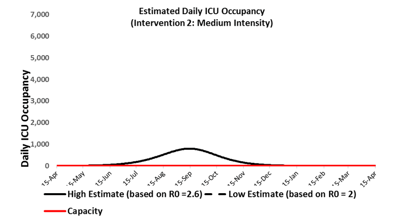 Example output: Details of  estimated demand for ICU beds assuming different levels of: ii)  effectiveness for community interventions