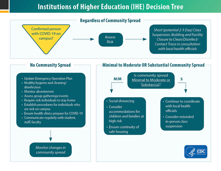 Institutions of Higher Education (IHE) Decision Tree.