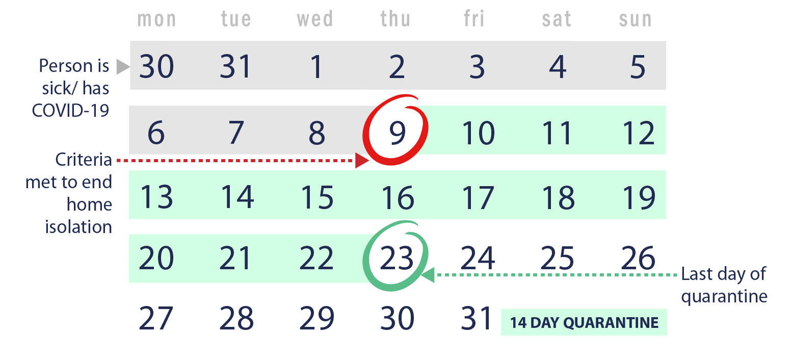Illustration of a calendar showing the days of a month and the first and last days of the 14-day quarantine highlighted after the person has met the home isolation criteria.