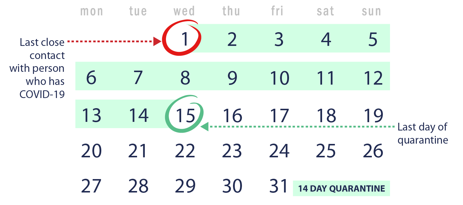 Illustration of a calendar showing the days of a month and the first and last days of the 14-day quarantine highlighted.