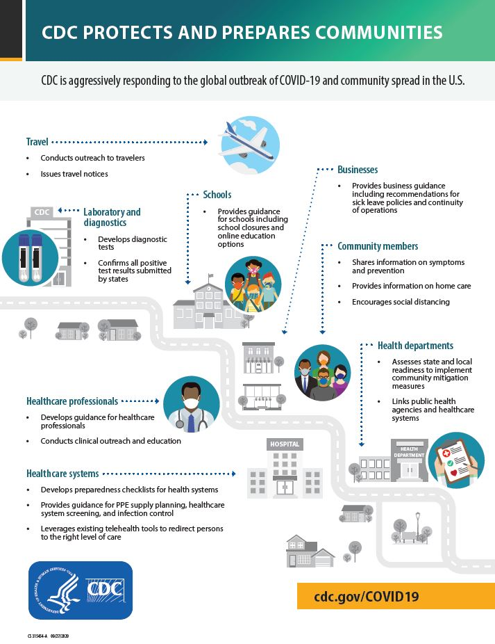Infographic: CDC Protects and Prepares Communities