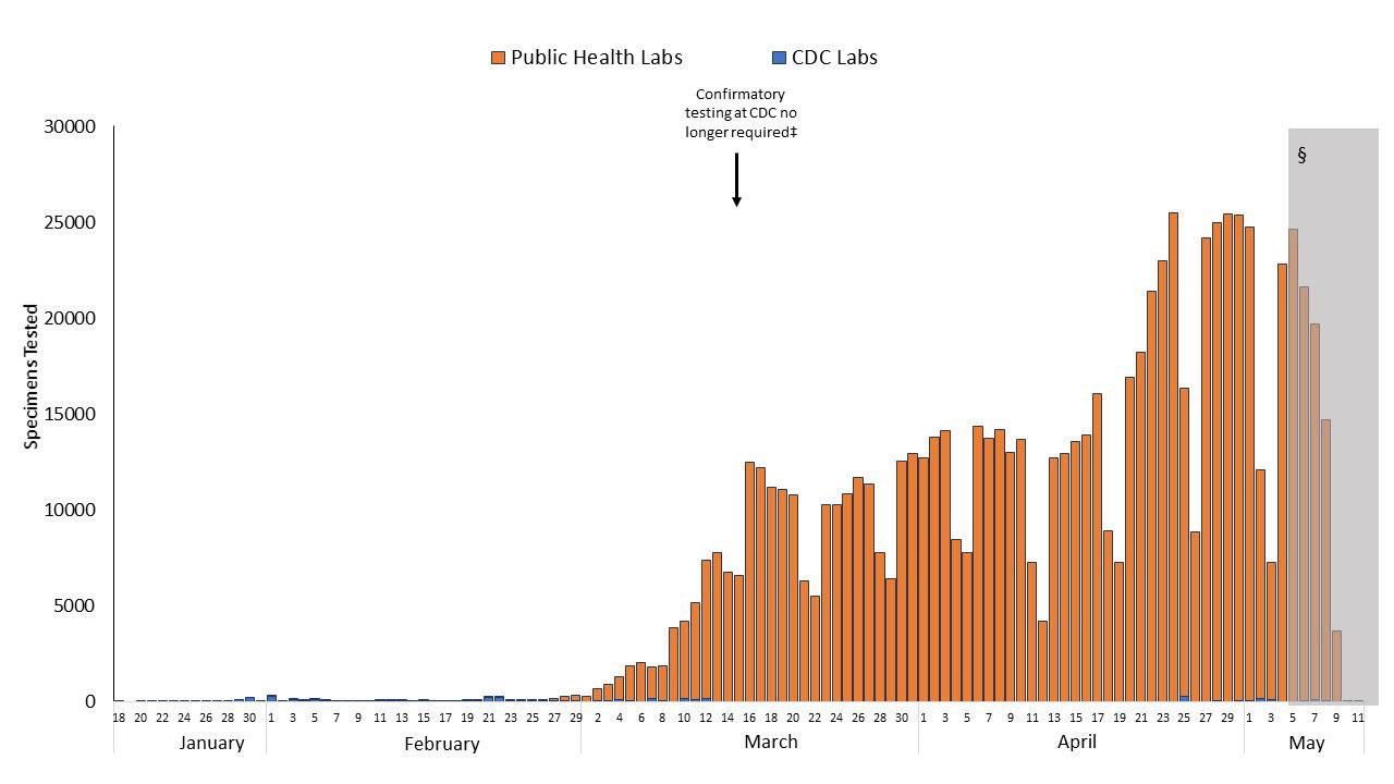 CDC 실험실과 미국 공중보건 실험실에서 SARS CoV-2에 대해 검사한 검체 수