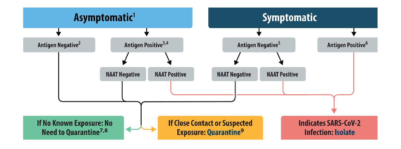 Interim Guidance for Antigen Testing for SARS-CoV-2   CDC