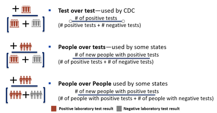 Three ways in which percent positivity can be calculated for COVID-19 laboratory tests.
