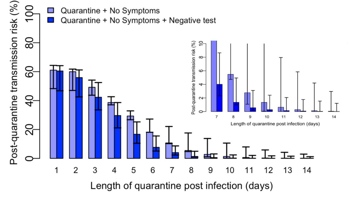 Figure. Modeled estimates of post-quarantine transmission risk quarantine duration
