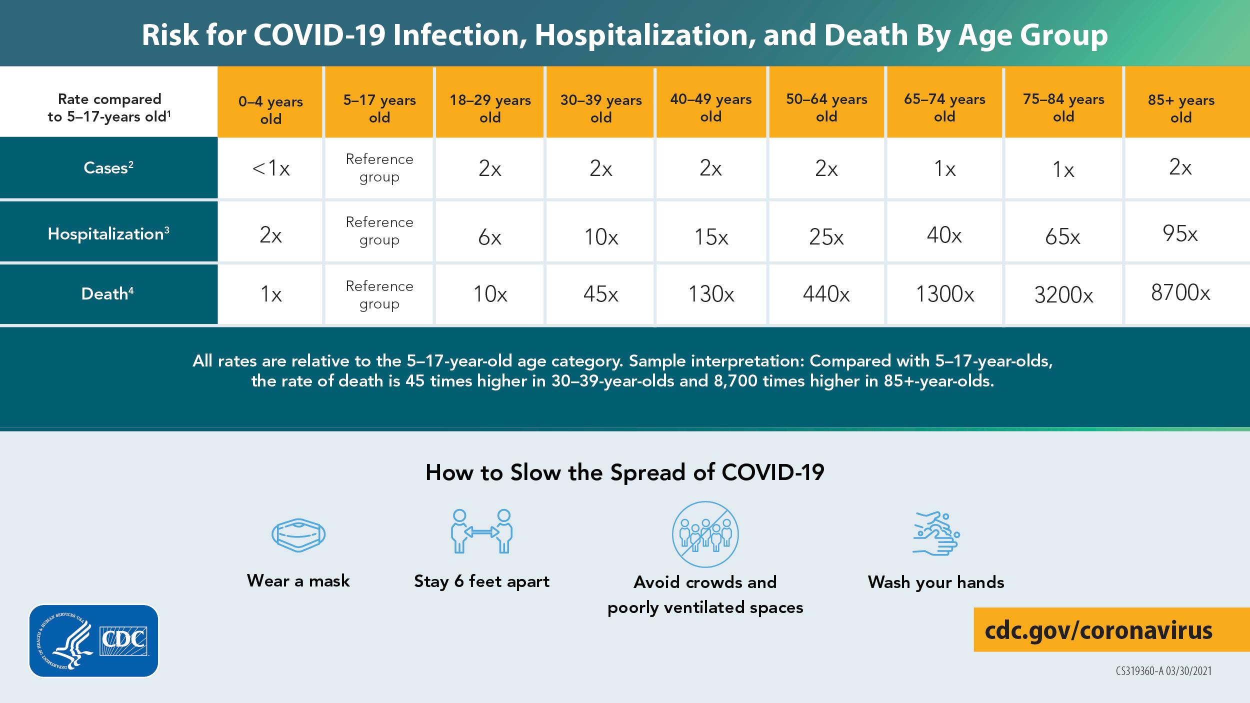 연령대별 COVID-19 감염, 입원, 사망 위험