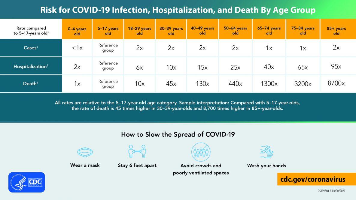 Riesgo de infección, hospitalización y muerte por COVID-19, por grupo de edad