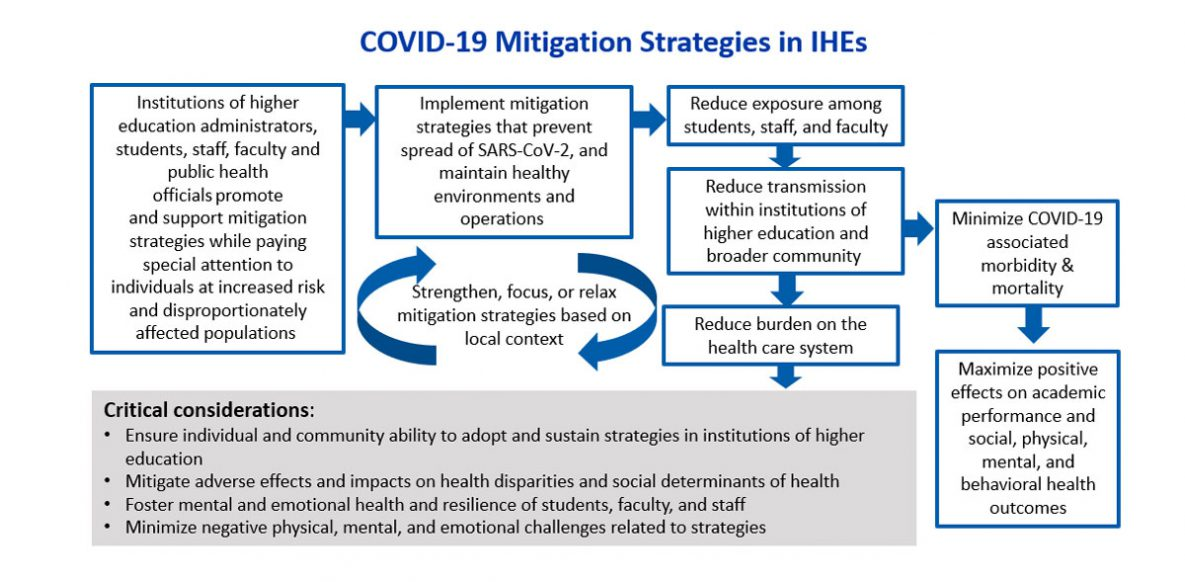 Considerations for Monitoring and Evaluation of Mitigation Strategies Implemented in Institutions of Higher Education