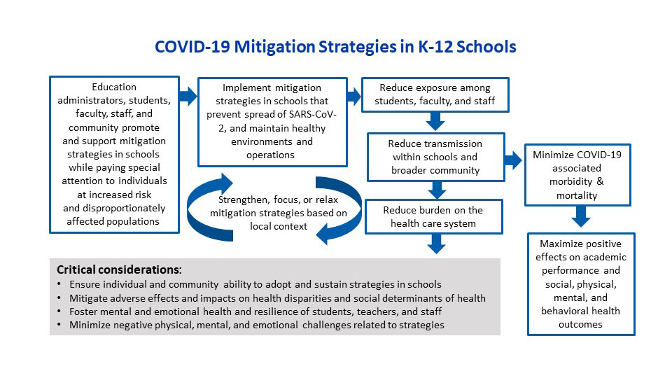 Considerations for Monitoring and Evaluation of Mitigation Strategies Implemented in Institutes of Higher Education