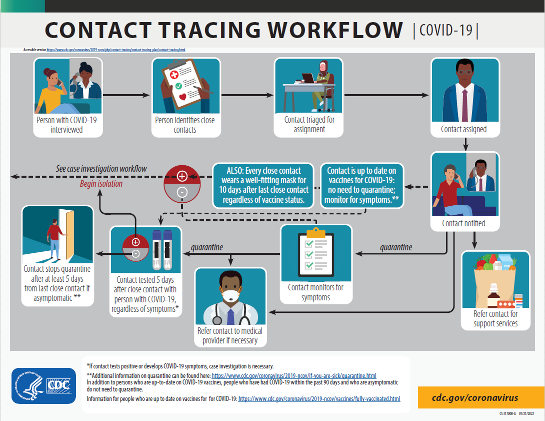 Contact tracing workflow: accessible version available at  https://www.cdc.gov/coronavirus/2019-ncov/php/contact-tracing/contact-tracing-plan/contact-tracing.html​