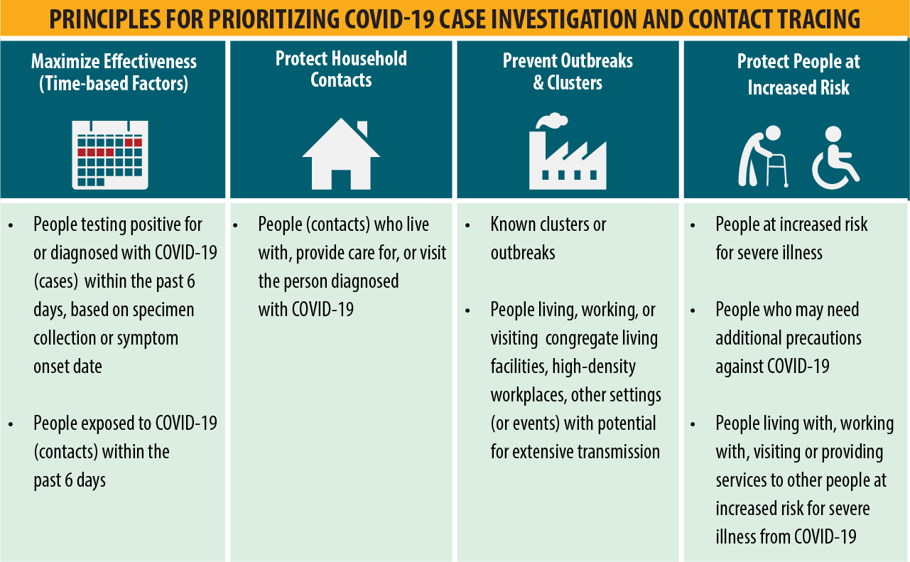 Principles for Prioritizing COVID-19 Case Investigation and Contact Tracing