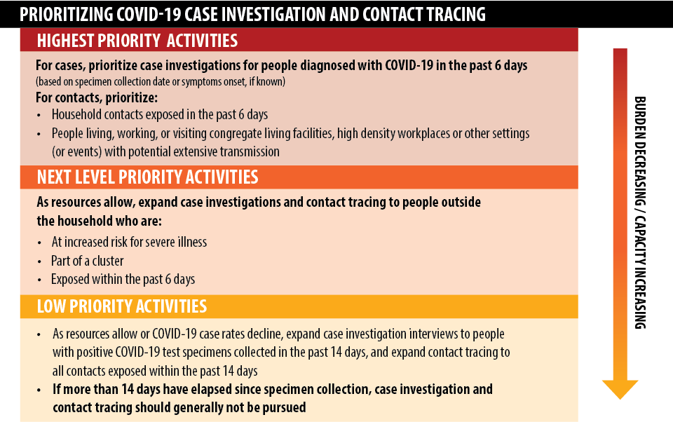 Table 1 is a summary of recommendations for prioritization of COVID-19 case investigation and contact tracing.
