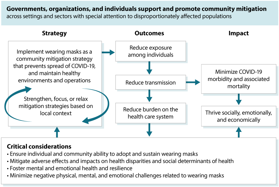 flowchart: governments, organizations, and individuals -- Implement wearing masks as a community mitigation strategy that prevents spread, and maintain healty environments and operations -- reduce exposure among individuals -- reduce transmission -- reduce burden on the health care system -- minimize COVID-19 morbidity and associated mortality -- Thrive socially, emotionally, and economically -- Strengthen, focus, or relax mitigation strategies based on local context. Critical considerations: Assure individual and community ability to adopt and sustain wearing masks. Mitigate adverse effects and impacts on health disparities and social determinants of health. Foster mental and emotional health and resilience. Minimize negative physical, mental, and emotional challenges related to wearing masks.
