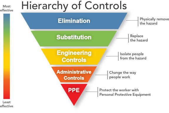 Infographic: Hierarchy if Controls. Chart displays Most effective at top, and Least effective at the bottom: Elimination-Physically remove the hazard, Substitution-Replace the hazard, Engineering Controls-Isolate people from the hazard, Administrative Controls-Change the way people work, PPE-Protect the worker with Personal Protective Equipment.