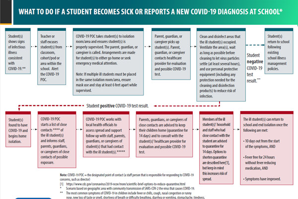 What To Do If A Student Becomes Sick Or Reports A New COVID-19 Diagnosis At School