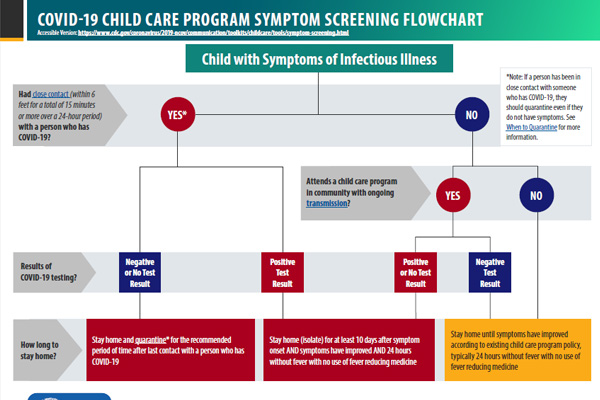 Child Care Program Symptoms Screening Flowchart