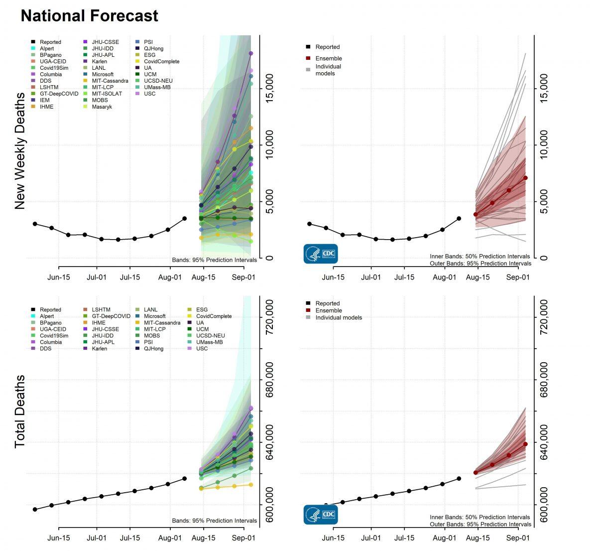 National-Forecast-Incident-Cumulative-Deaths-2021-08-09.jpg