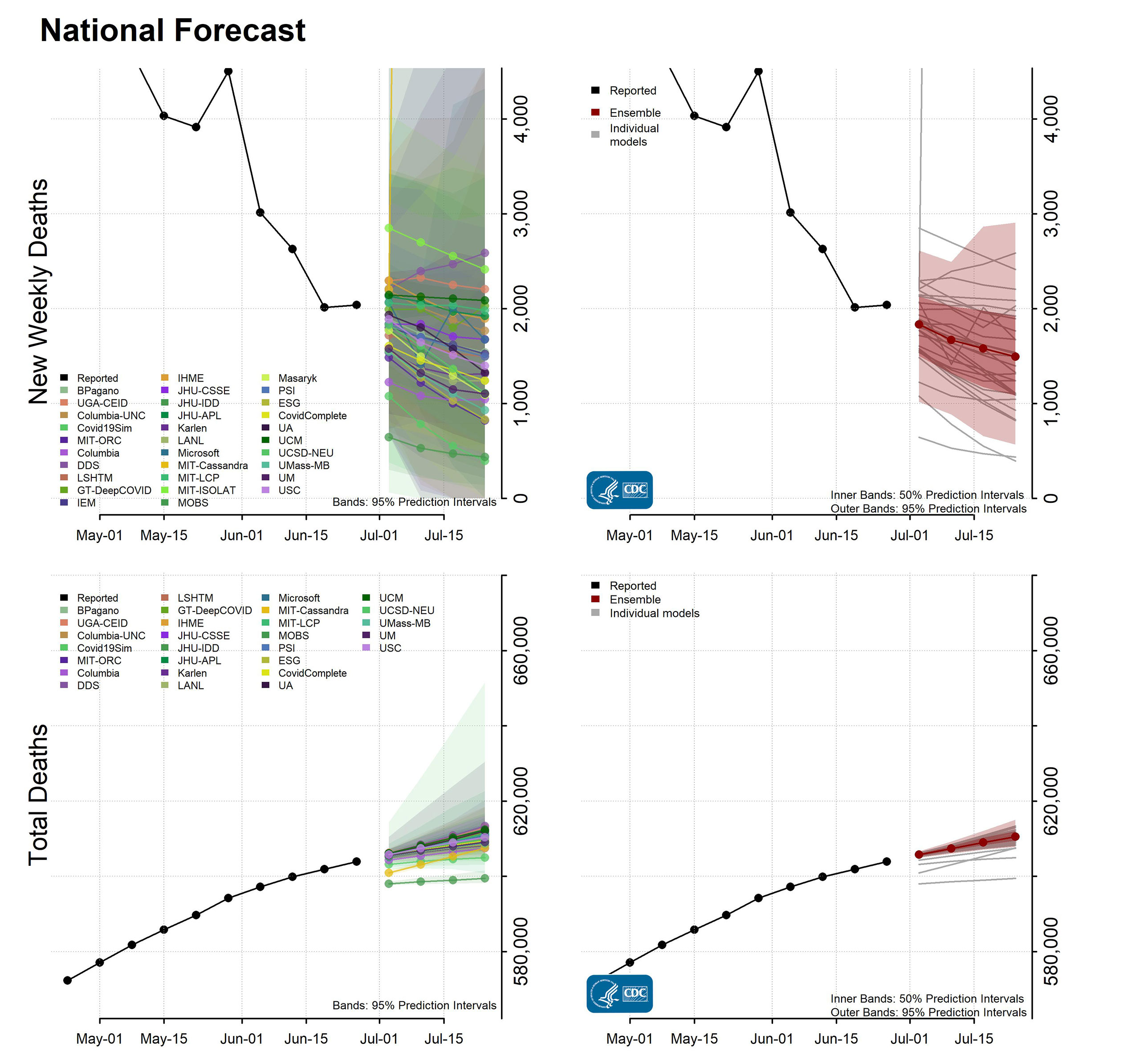 National Forecast Incident Cumulative Deaths 2021-06-28