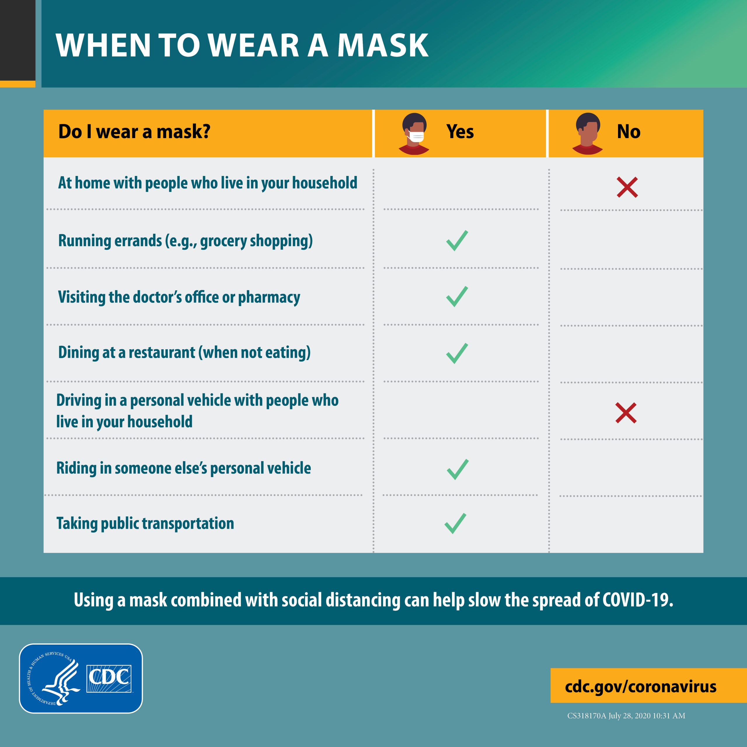 when to wear a mask chart