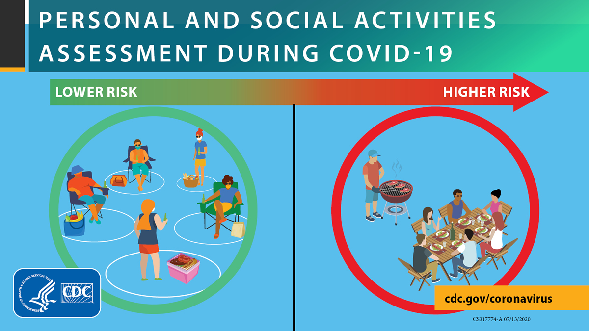 Personal and social activities assessment during COVID-19