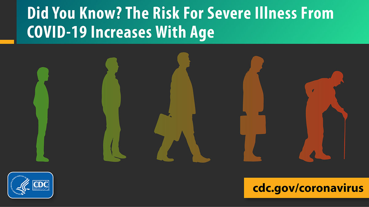 Did you know? The risk for severe illness with COVID-19 increases with age.