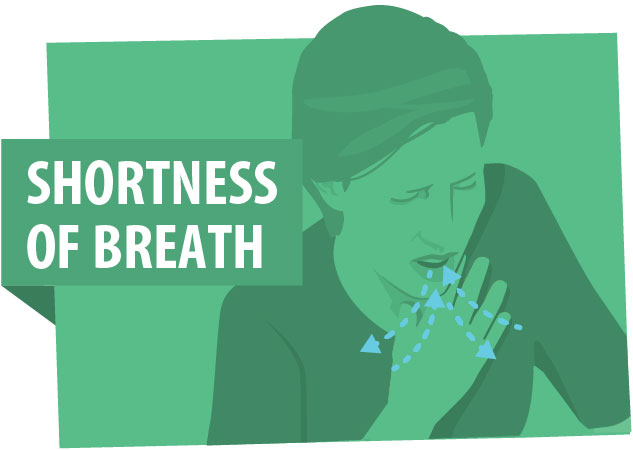 Shortness of Breath, 2020. cdc.gov