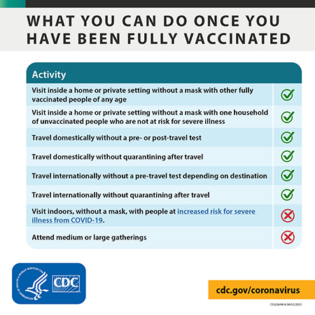 What you can do once you have been fully vaccinated