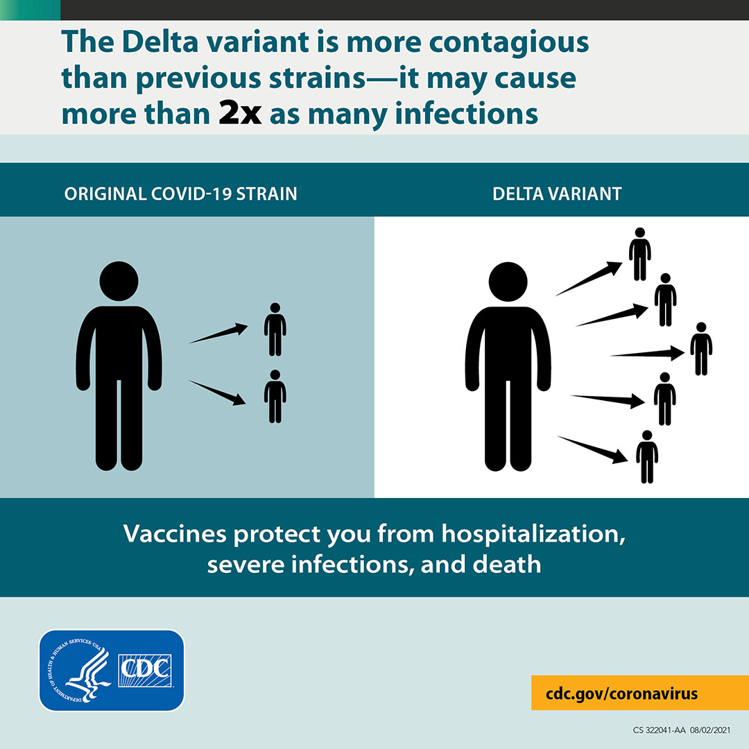The Delta variant is more contagious than previous strains--it may cause more than two times as many infections. Vaccines protect you.