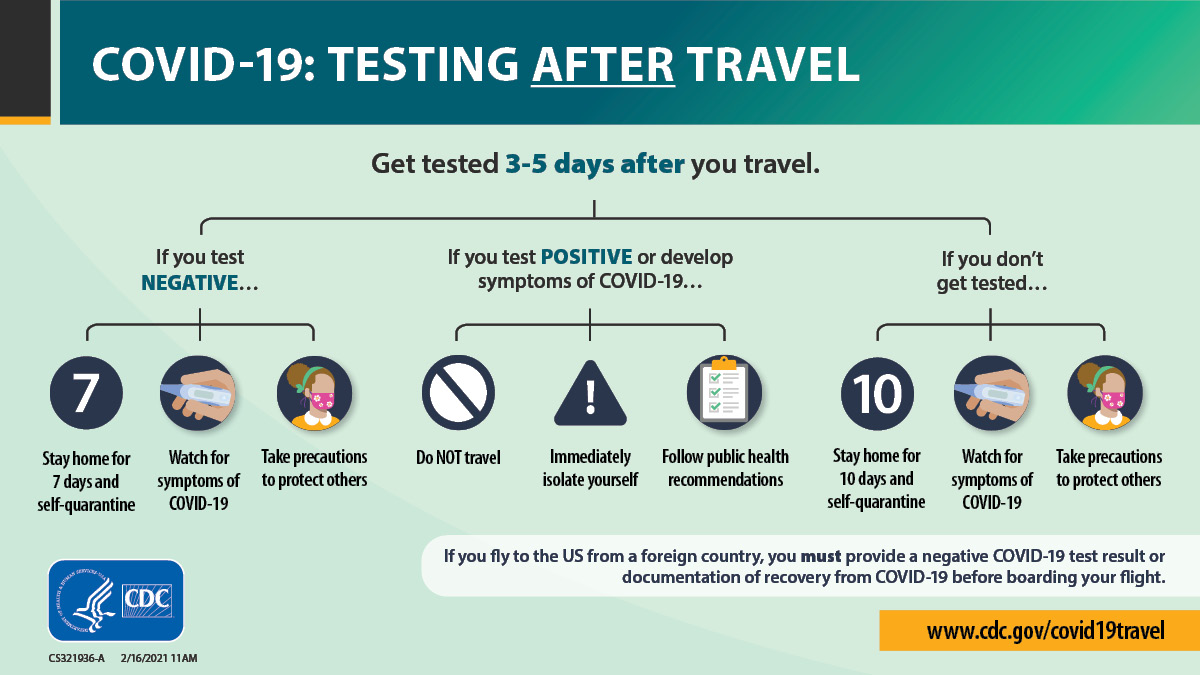 A graphic describing the procedure for COVID-19 testing after you travel.