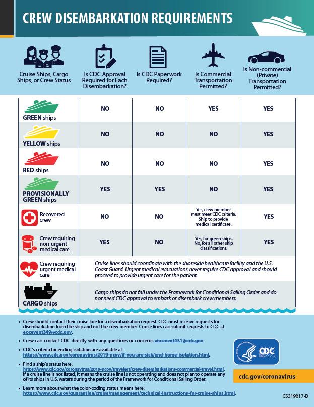 Infografía: Requisitos para el desembarco de la tripulación - Vista en miniatura