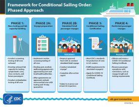 特定条件下的航海令框架:分阶段方法信息图