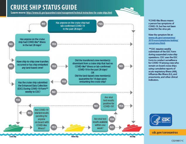 Infografía: Guía sobre el estado de un crucero - Vista en miniatura