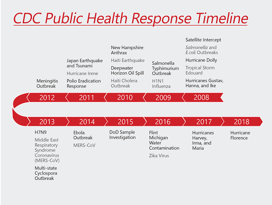 Infographic: CDC Public Health Responses