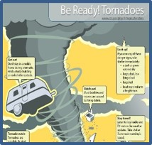 Be Ready! Poster for Tornadoes