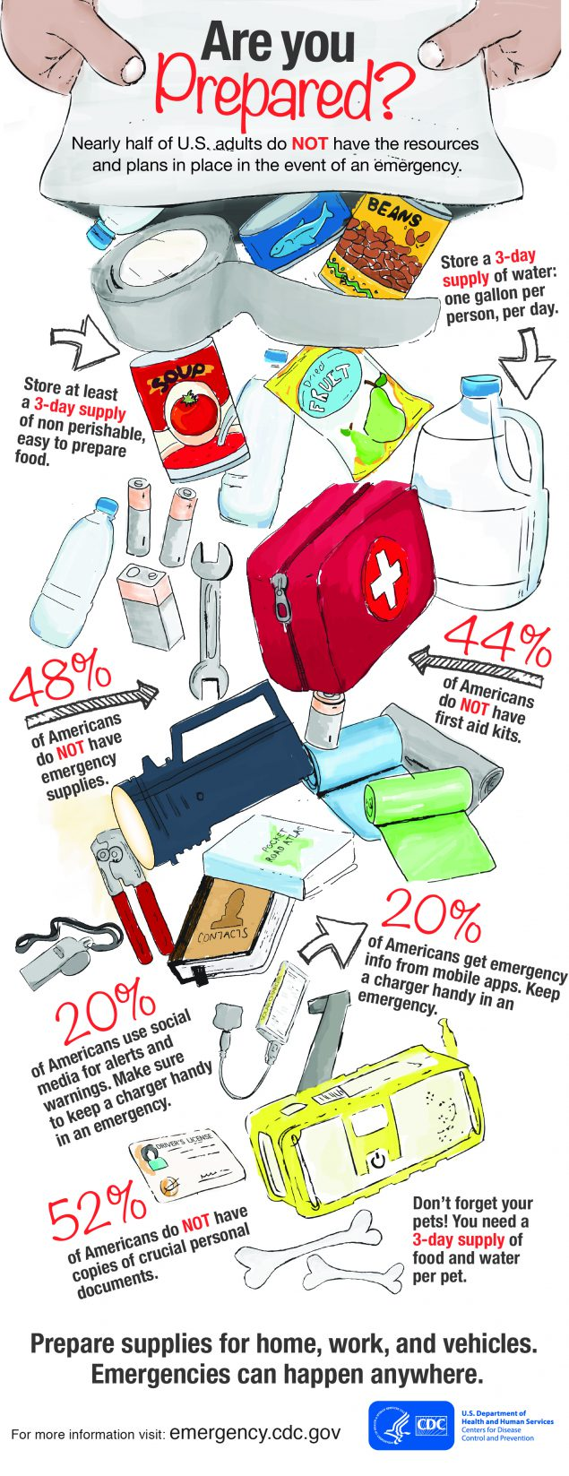 Infographic: Are You Prepared?