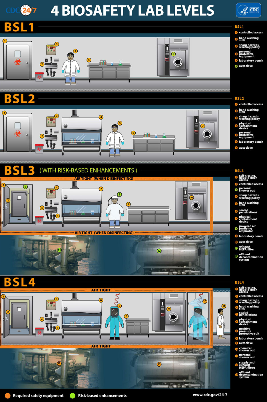 Biosaftety lab levels infographic by CDC