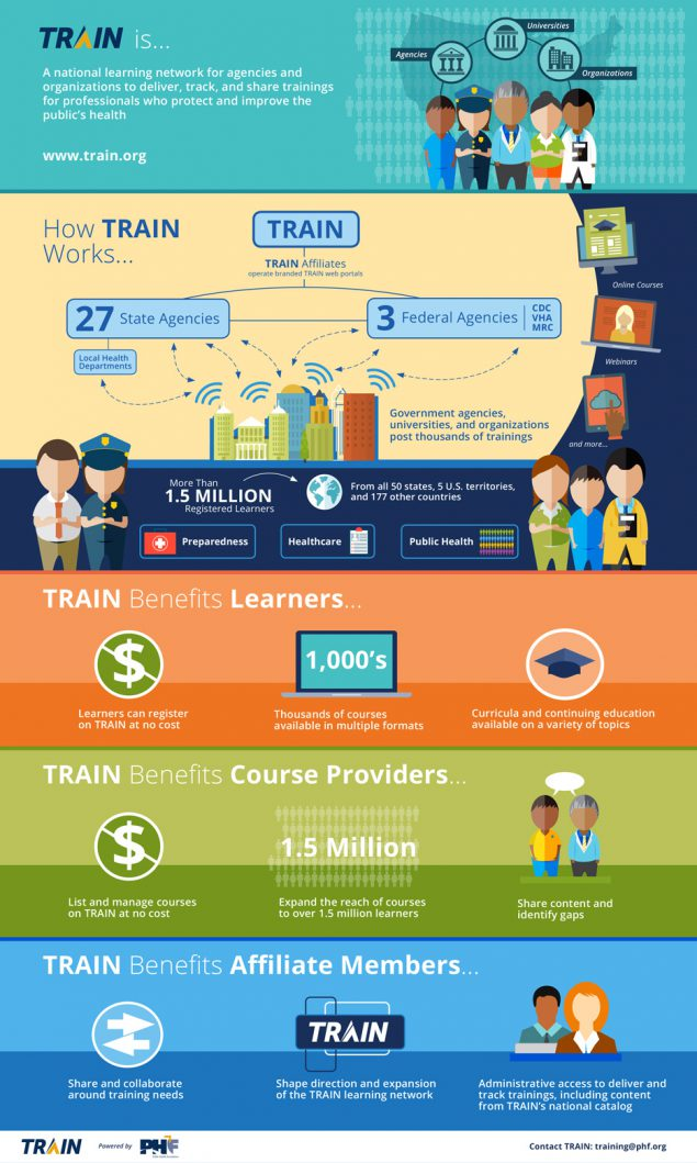 Infographic: What is CDC TRAIN?