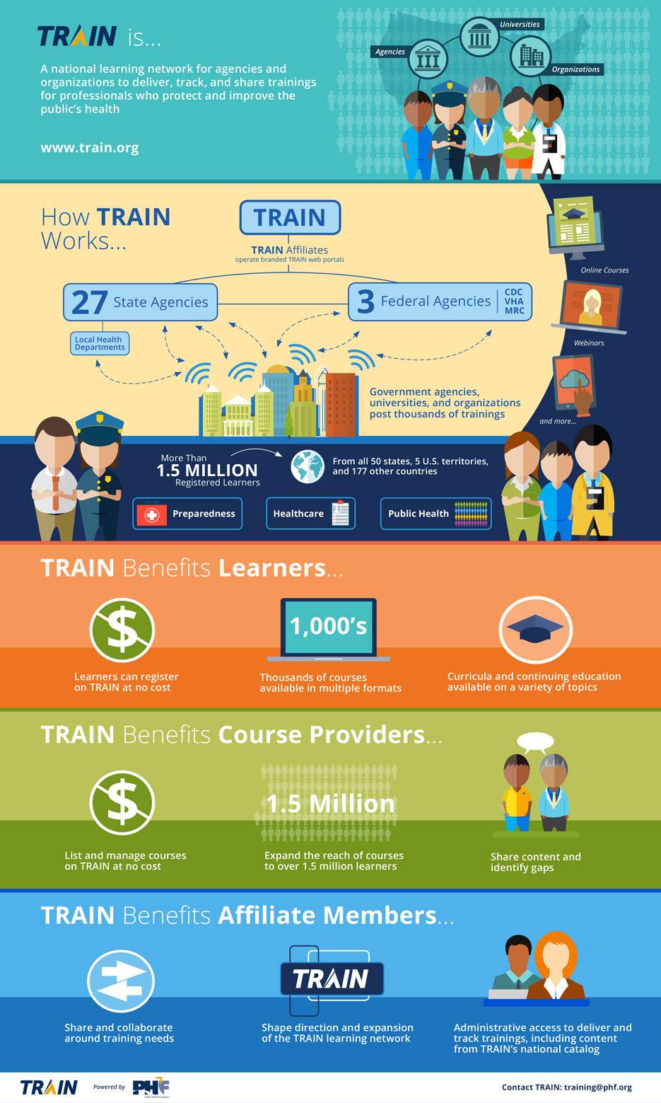 infographic what is cdc train cdc