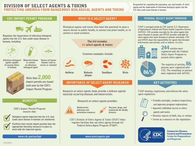 Infographic: Division of Select Agents and Toxins