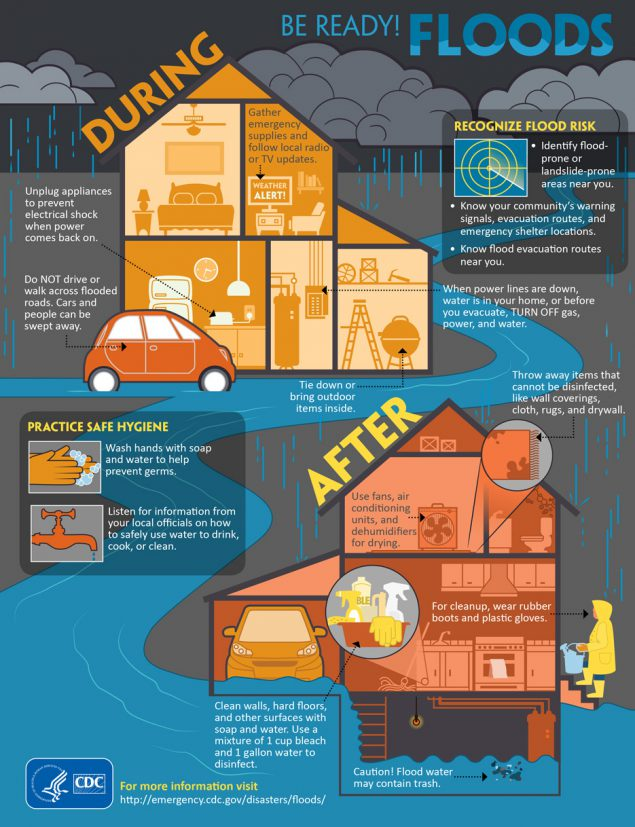 Infographic: Be Ready! Floods