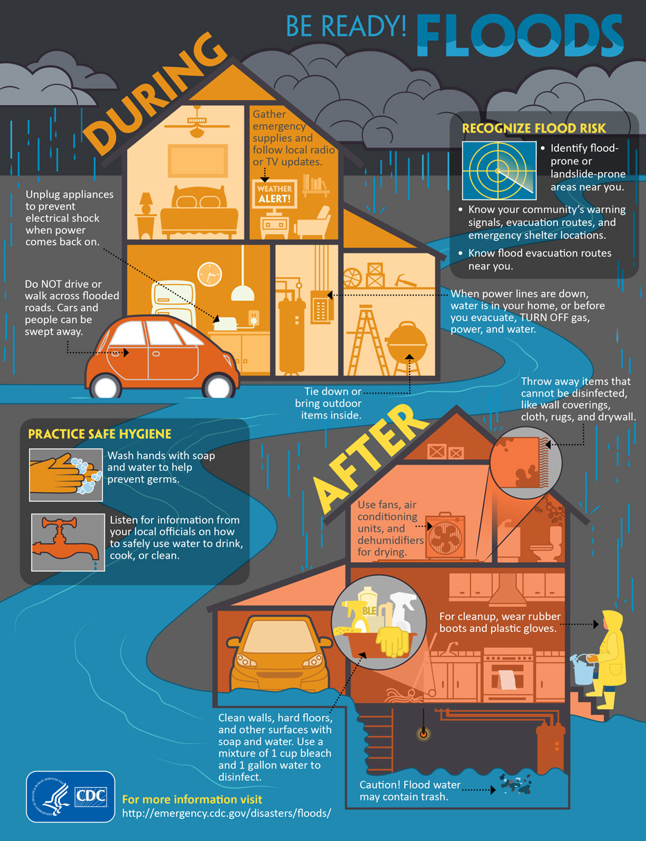 Infographic Be Ready Floods Cdc